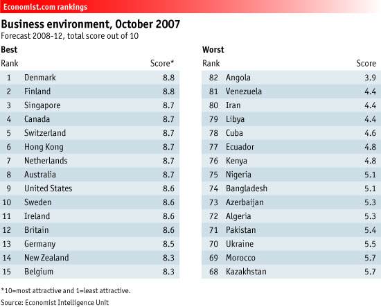 US and Cuba Business Environment Rankings